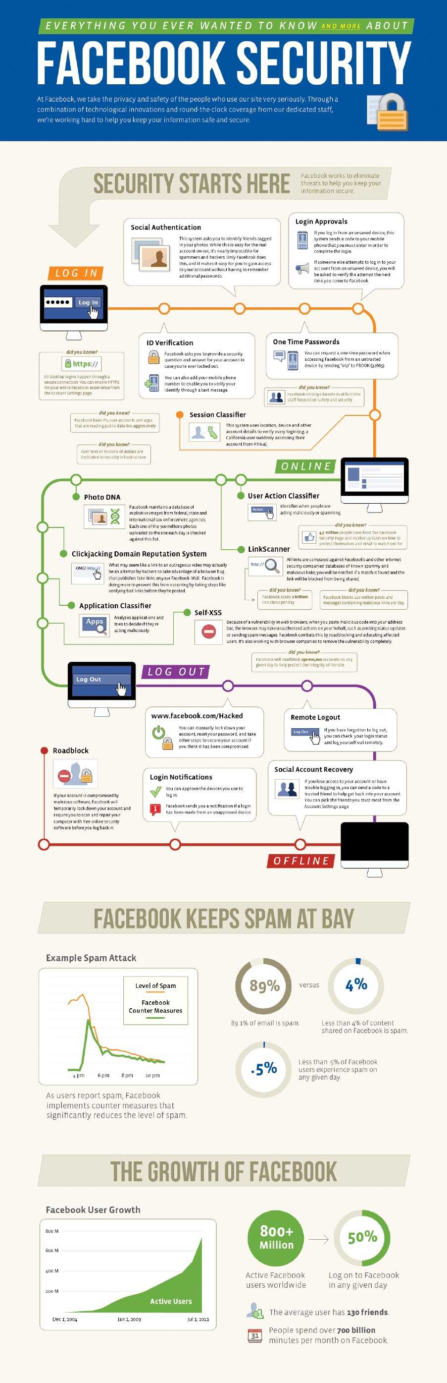 FacebookSecurityInfographic