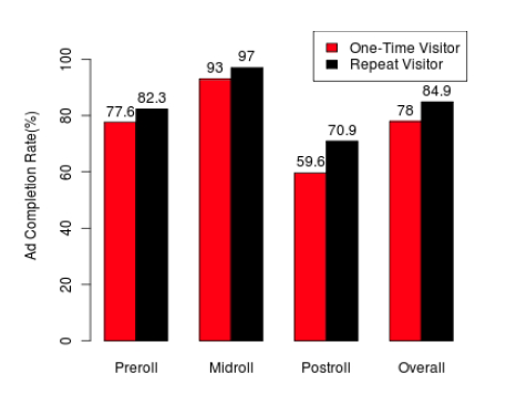 Returning visitors show more likely to watch video ads than new visitors